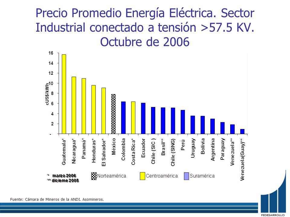 Precio Promedio Energía Eléctrica. Sector Industrial conectado a tensión >57.5 KV. Octubre de 2006 Fuente: Cámara de Mineros de la ANDI. Asomineros.
