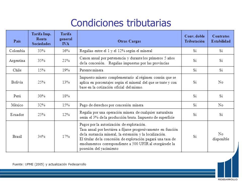 Condiciones tributarias Fuente: UPME (2005) y actualización Fedesarrollo País Tarifa Imp. Renta Sociedades Tarifa general IVA Otras Cargas Conv. doble