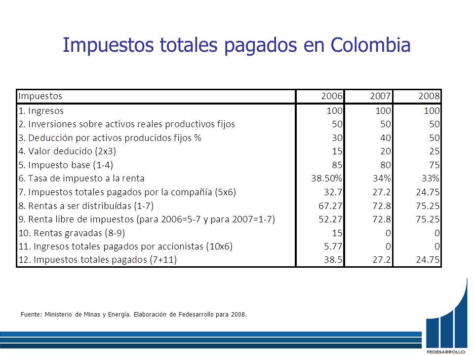 Impuestos totales pagados en Colombia Fuente: Ministerio de Minas y Energía. Elaboración de Fedesarrollo para 2008.