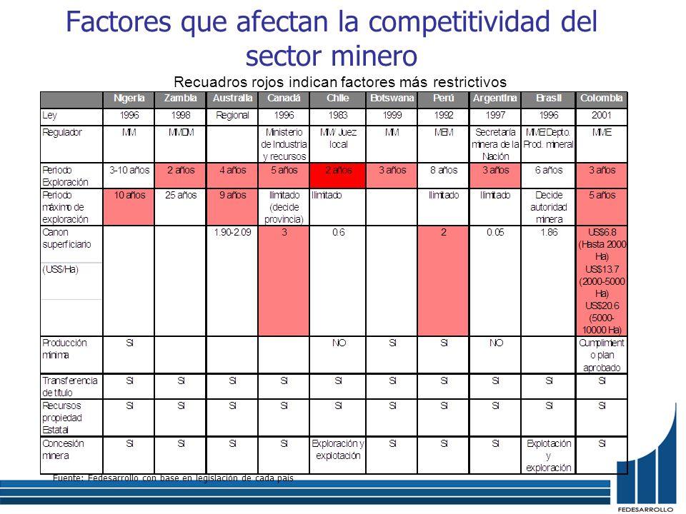 Factores que afectan la competitividad del sector minero Fuente: Fedesarrollo con base en legislación de cada país Recuadros rojos indican factores má