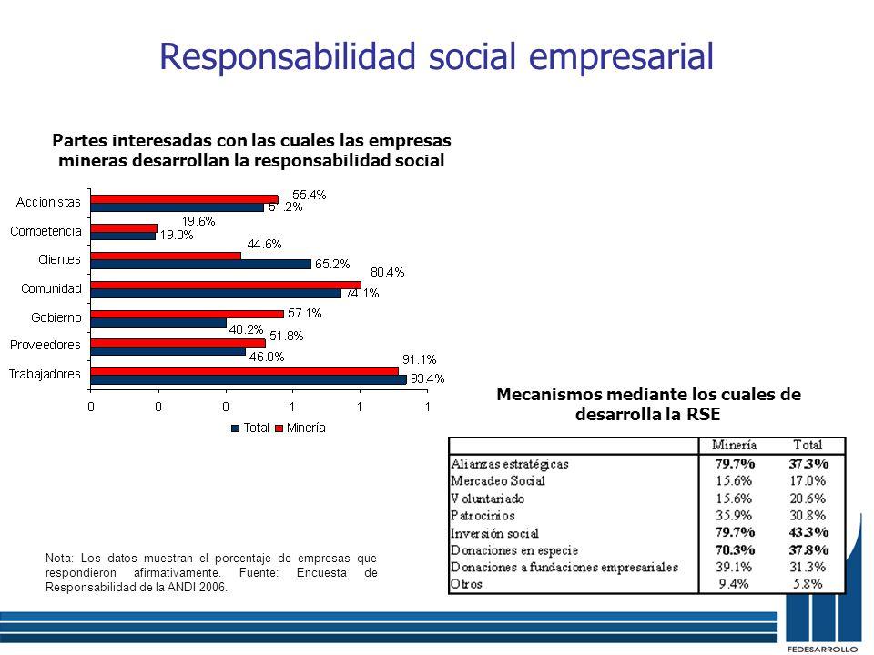 Responsabilidad social empresarial Partes interesadas con las cuales las empresas mineras desarrollan la responsabilidad social Mecanismos mediante lo