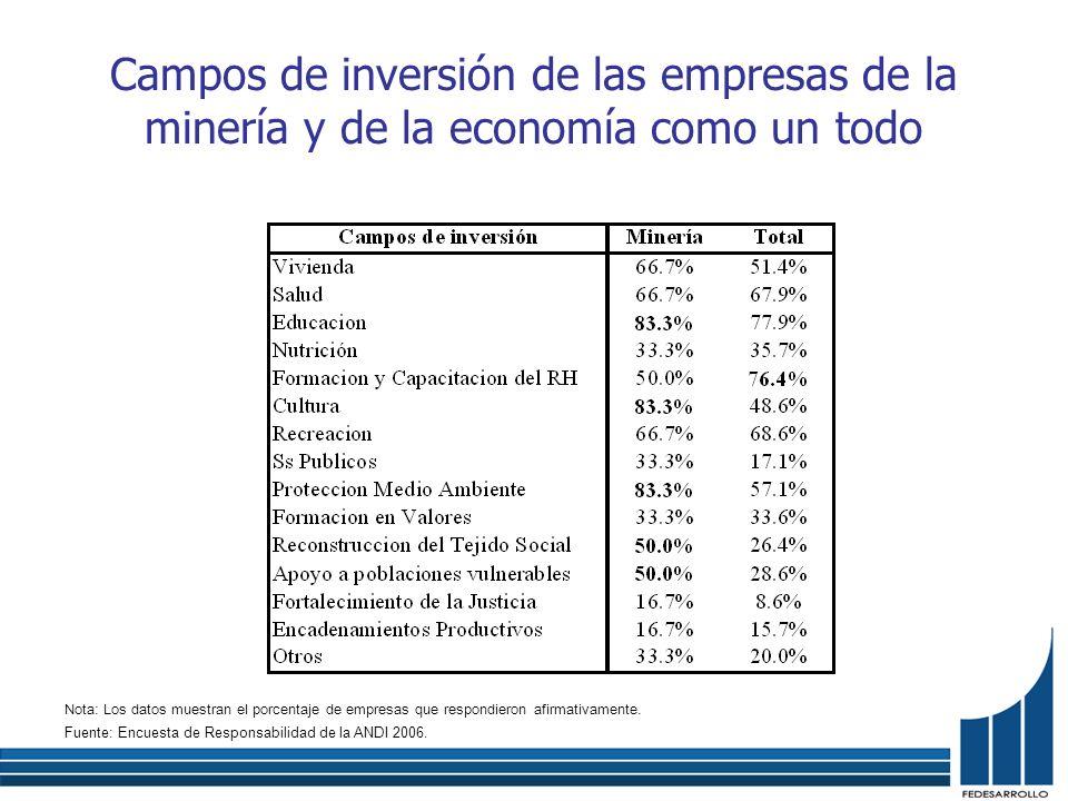 Campos de inversión de las empresas de la minería y de la economía como un todo Nota: Los datos muestran el porcentaje de empresas que respondieron af