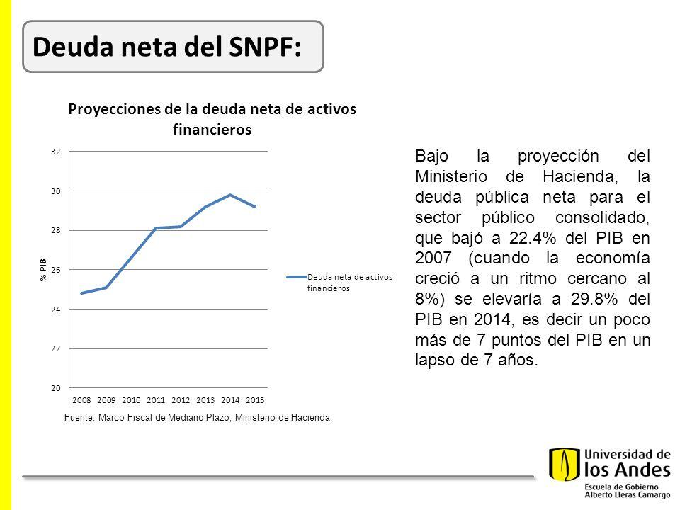 Deuda neta del SNPF: Bajo la proyección del Ministerio de Hacienda, la deuda pública neta para el sector público consolidado, que bajó a 22.4% del PIB en 2007 (cuando la economía creció a un ritmo cercano al 8%) se elevaría a 29.8% del PIB en 2014, es decir un poco más de 7 puntos del PIB en un lapso de 7 años.