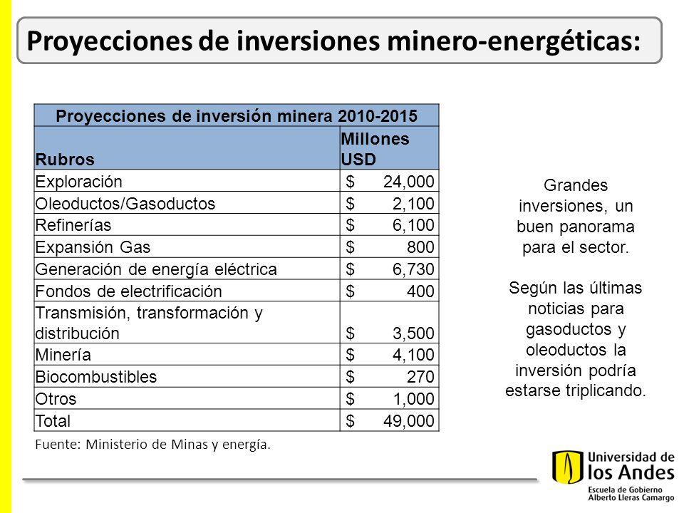 Proyecciones de inversiones minero-energéticas: Proyecciones de inversión minera 2010-2015 Rubros Millones USD Exploración $ 24,000 Oleoductos/Gasoductos $ 2,100 Refinerías $ 6,100 Expansión Gas $ 800 Generación de energía eléctrica $ 6,730 Fondos de electrificación $ 400 Transmisión, transformación y distribución $ 3,500 Minería $ 4,100 Biocombustibles $ 270 Otros $ 1,000 Total $ 49,000 Fuente: Ministerio de Minas y energía.