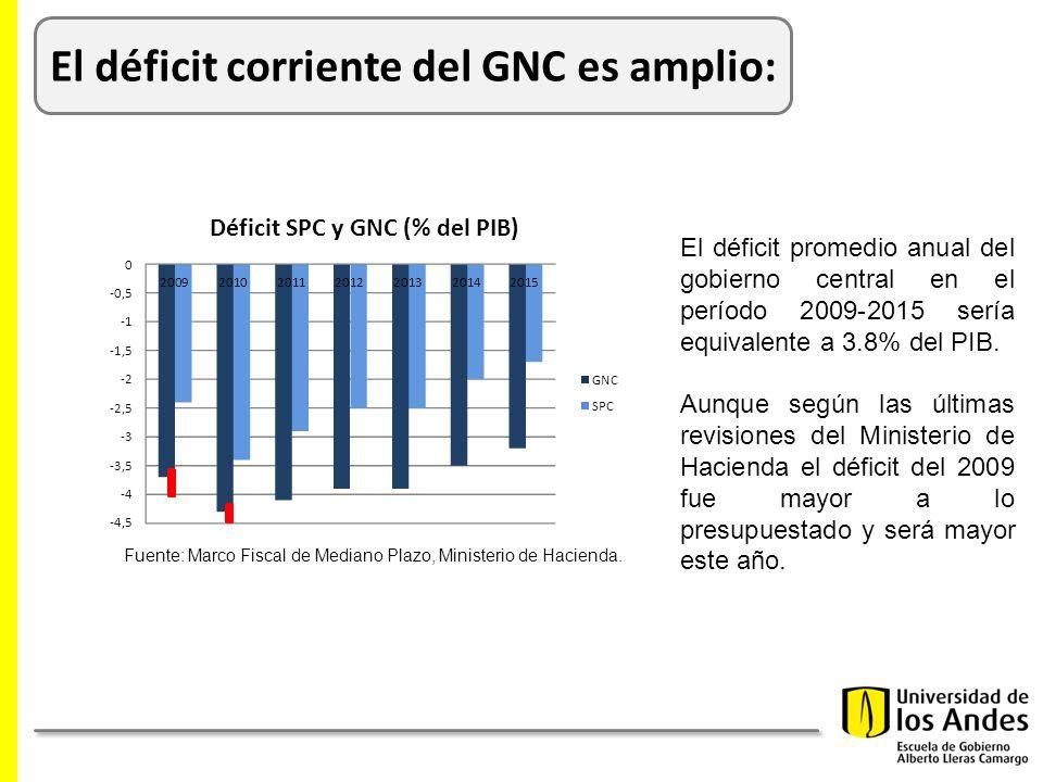 El déficit corriente del GNC es amplio: El déficit promedio anual del gobierno central en el período 2009-2015 sería equivalente a 3.8% del PIB.