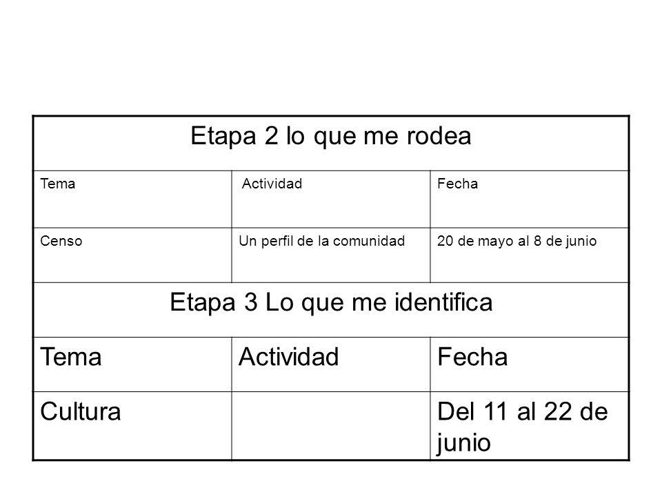 Etapa 2 lo que me rodea Tema ActividadFecha CensoUn perfil de la comunidad20 de mayo al 8 de junio Etapa 3 Lo que me identifica TemaActividadFecha Cul