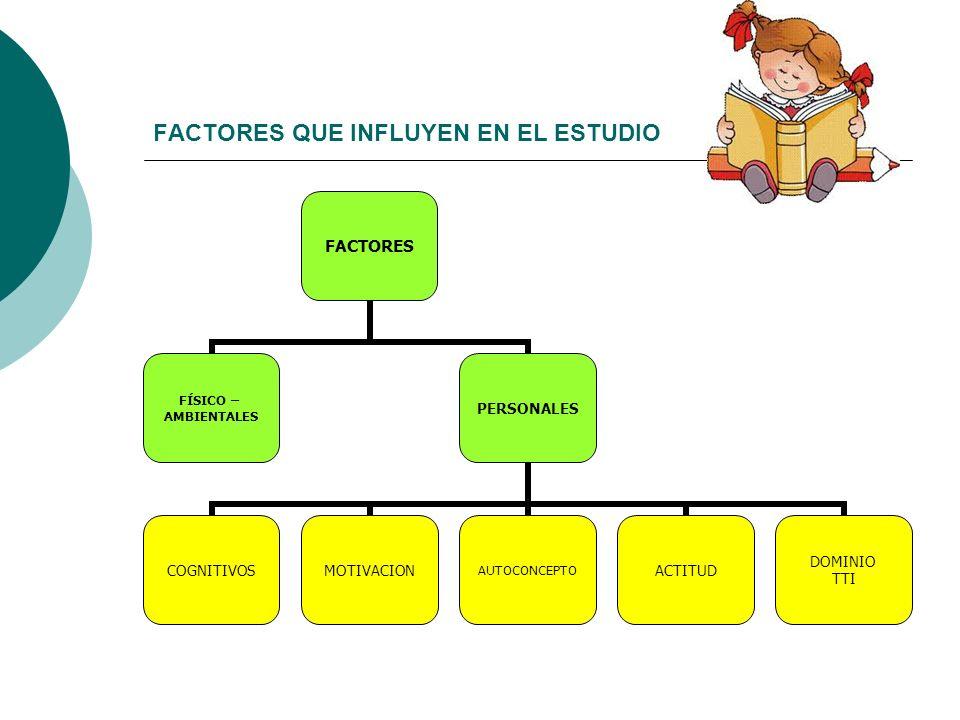 FACTORES QUE INFLUYEN EN EL ESTUDIO FACTORES FÍSICO – AMBIENTALES PERSONALES COGNITIVOSMOTIVACIONAUTOCONCEPTOACTITUD DOMINIO TTI