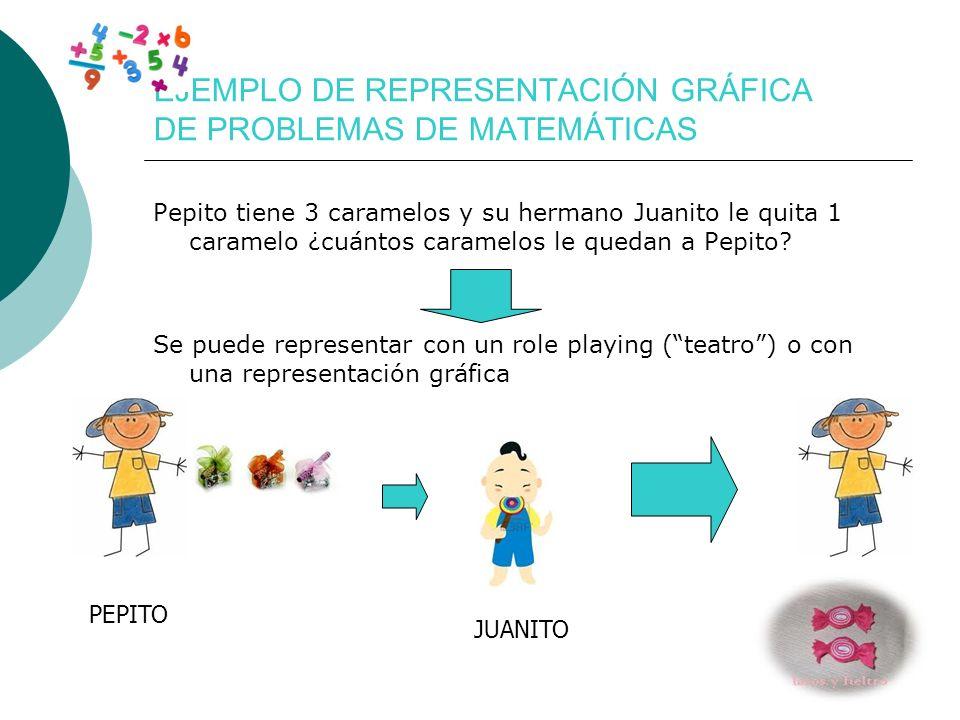 EJEMPLO DE REPRESENTACIÓN GRÁFICA DE PROBLEMAS DE MATEMÁTICAS Pepito tiene 3 caramelos y su hermano Juanito le quita 1 caramelo ¿cuántos caramelos le