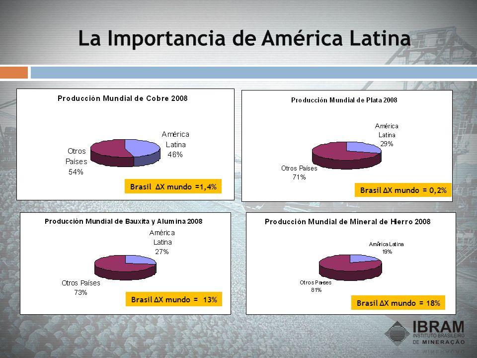 Brasil ΔX mundo =1,4% Brasil ΔX mundo = 18% Brasil ΔX mundo = 0,2% Brasil ΔX mundo = 13%