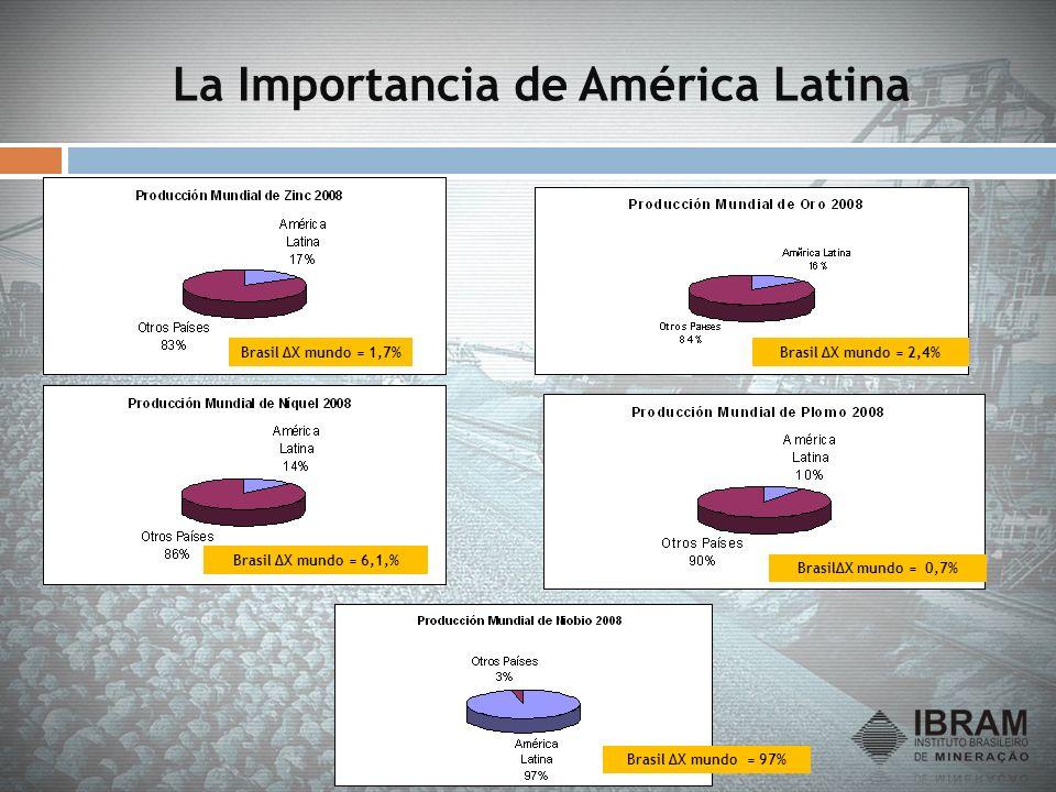 La Importancia de América Latina Brasil ΔX mundo = 1,7% Brasil ΔX mundo = 97% Brasil ΔX mundo = 6,1,% BrasilΔX mundo = 0,7% Brasil ΔX mundo = 2,4%