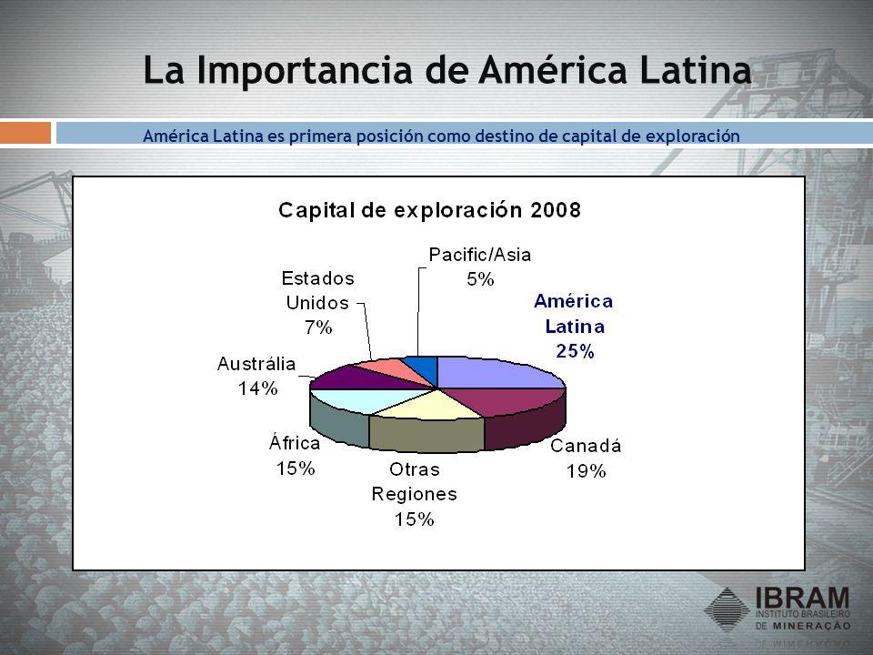 La Importancia de América Latina América Latina es primera posición como destino de capital de exploración