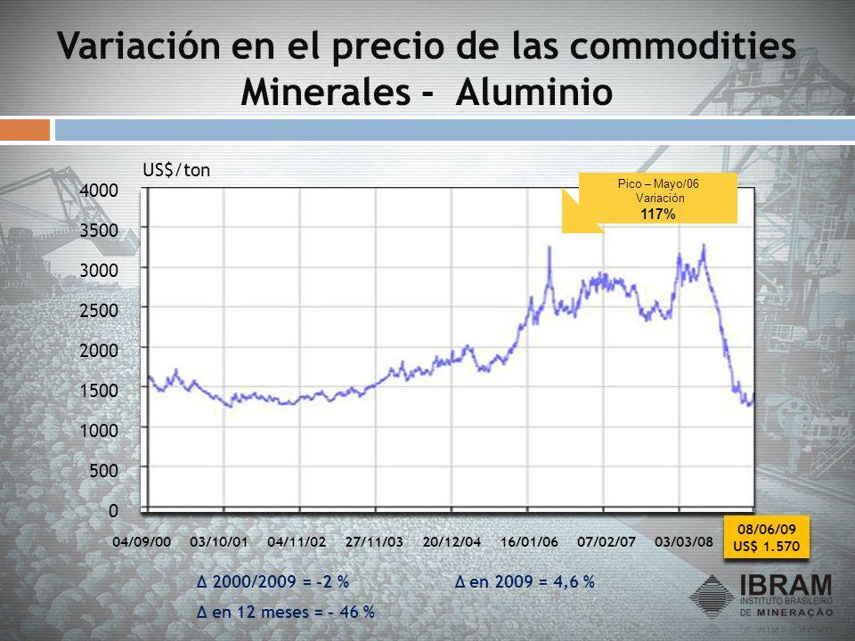 Variación en el precio de las commodities Minerales - Aluminio 0 500 1000 1500 2000 2500 3000 3500 4000 04/09/0003/10/0104/11/0227/11/0320/12/0416/01/