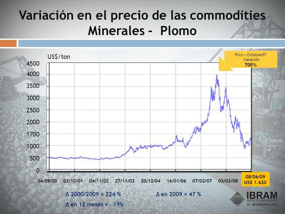 Variación en el precio de las commodities Minerales - Plomo 0 500 1000 1700 2000 2500 3000 3500 4000 4500 04/09/0003/10/0104/11/0227/11/0320/12/0416/0