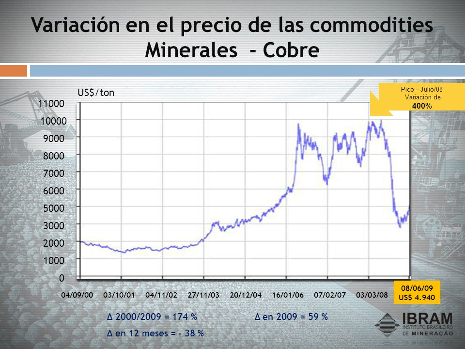 Variación en el precio de las commodities Minerales - Cobre 0 1000 2000 3000 5000 6000 7000 8000 9000 10000 11000 04/09/0003/10/0104/11/0227/11/0320/1
