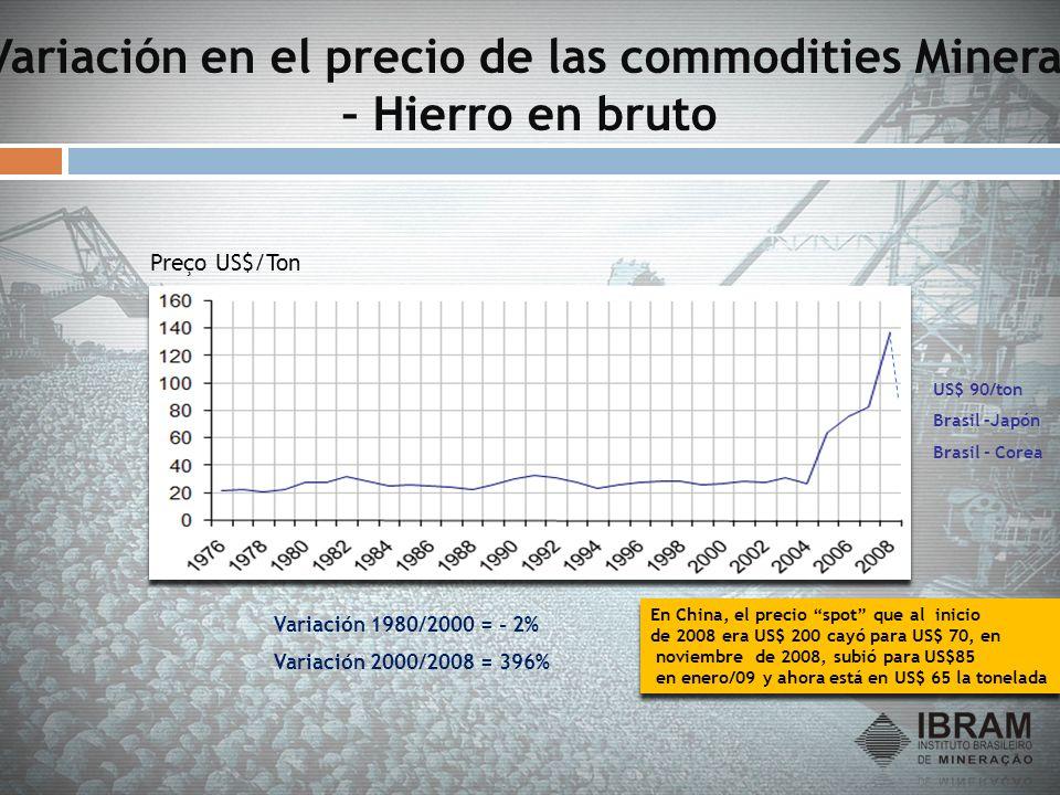 Variación en el precio de las commodities Mineral – Hierro en bruto Preço US$/Ton En China, el precio spot que al inicio de 2008 era US$ 200 cayó para
