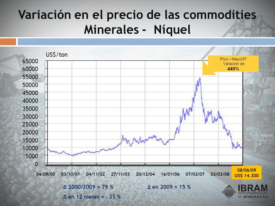 Variación en el precio de las commodities Minerales - Níquel 0 5000 10000 15000 20000 25000 30000 35000 40000 45000 50000 55000 60000 65000 04/09/0003
