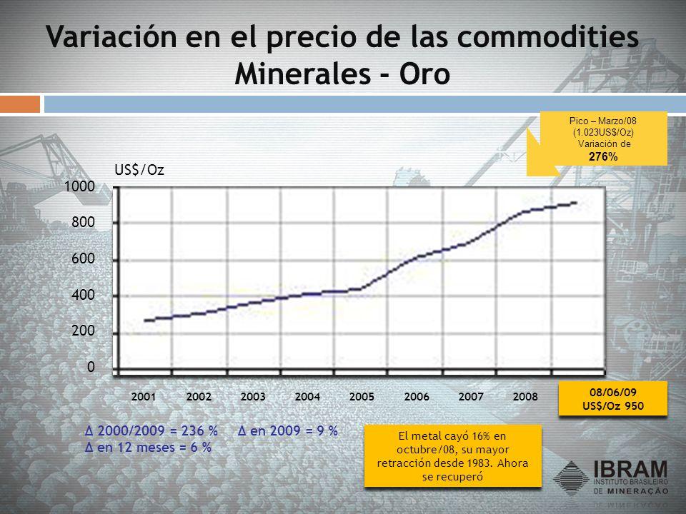 Variación en el precio de las commodities Minerales - Oro 0 200 400 600 800 1000 20012002200320042005200620072008 Δ 2000/2009 = 236 % Δ en 2009 = 9 %