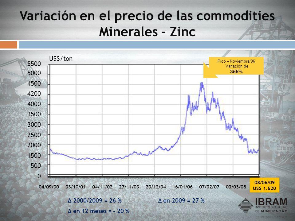 Variación en el precio de las commodities Minerales - Zinc 04/09/0003/10/0104/11/0227/11/0320/12/0416/01/0607/02/0703/03/08 Δ 2000/2009 = 26 % Δ en 20