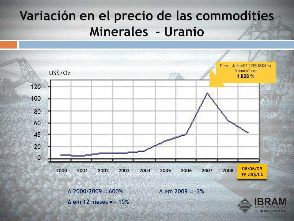 Variación en el precio de las commodities Minerales - Uranio 0 20 45 60 80 100 200120022003200420052006200720082009 US$/Oz 120 2000 Δ 2000/2009 = 600%