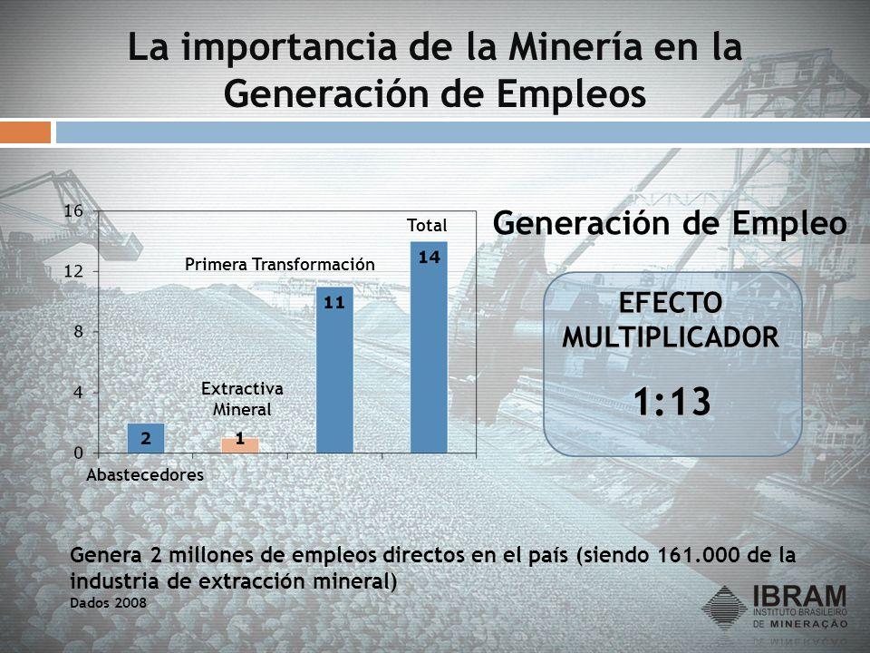 La importancia de la Minería en la Generación de Empleos Genera 2 millones de empleos directos en el país (siendo 161.000 de la industria de extracció