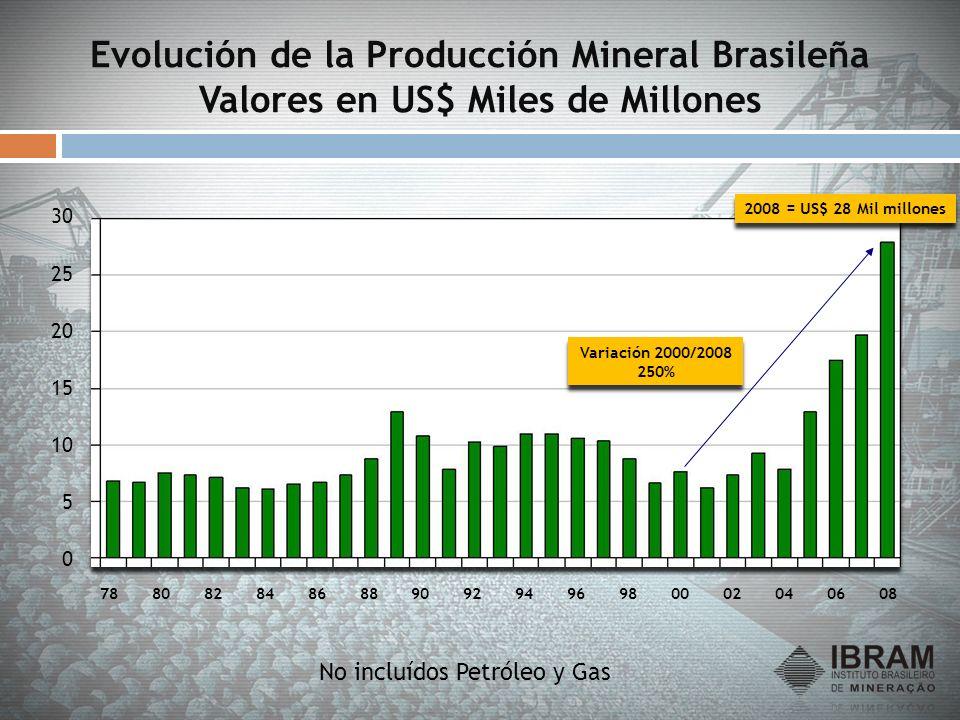 Evolución de la Producción Mineral Brasileña Valores en US$ Miles de Millones No incluídos Petróleo y Gas 0 5 10 15 20 25 30 7880828486889092949698000