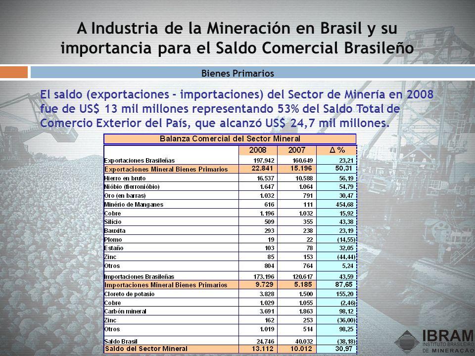 A Industria de la Mineración en Brasil y su importancia para el Saldo Comercial Brasileño El saldo (exportaciones - importaciones) del Sector de Miner