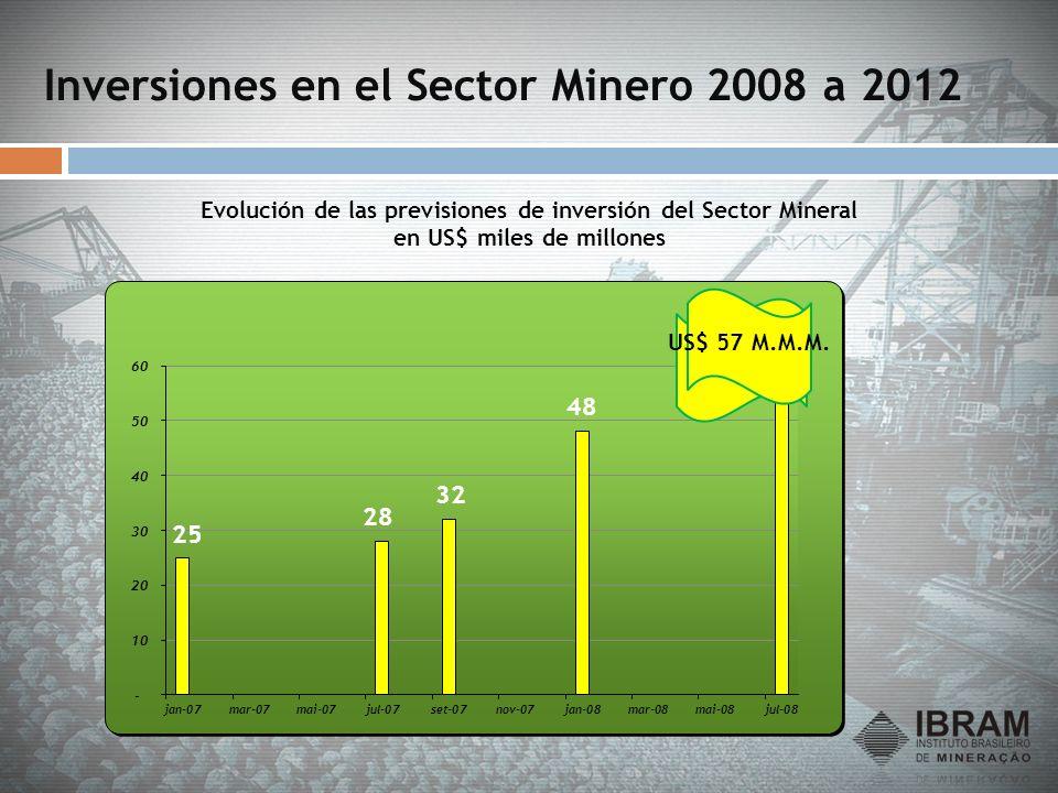 Inversiones en el Sector Minero 2008 a 2012 Evolución de las previsiones de inversión del Sector Mineral en US$ miles de millones Crise US$ 57 M.M.M.
