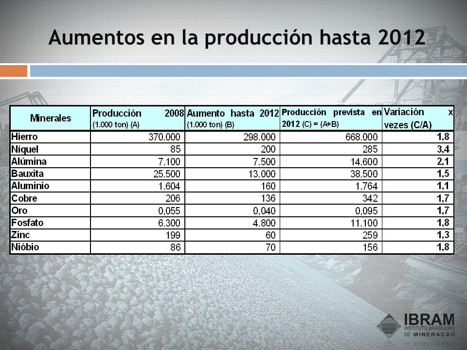 Aumentos en la producción hasta 2012