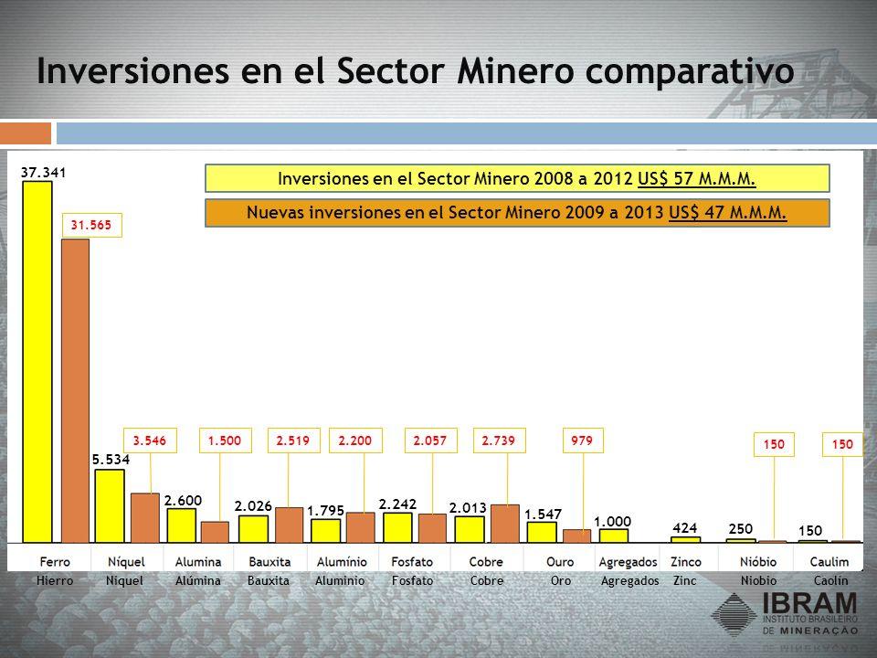 37.341 5.534 2.600 2.026 1.795 2.242 2.013 1.547 1.000 424 250 150 31.565 3.5461.5002.5192.2002.0572.739979 150 Inversiones en el Sector Minero 2008 a