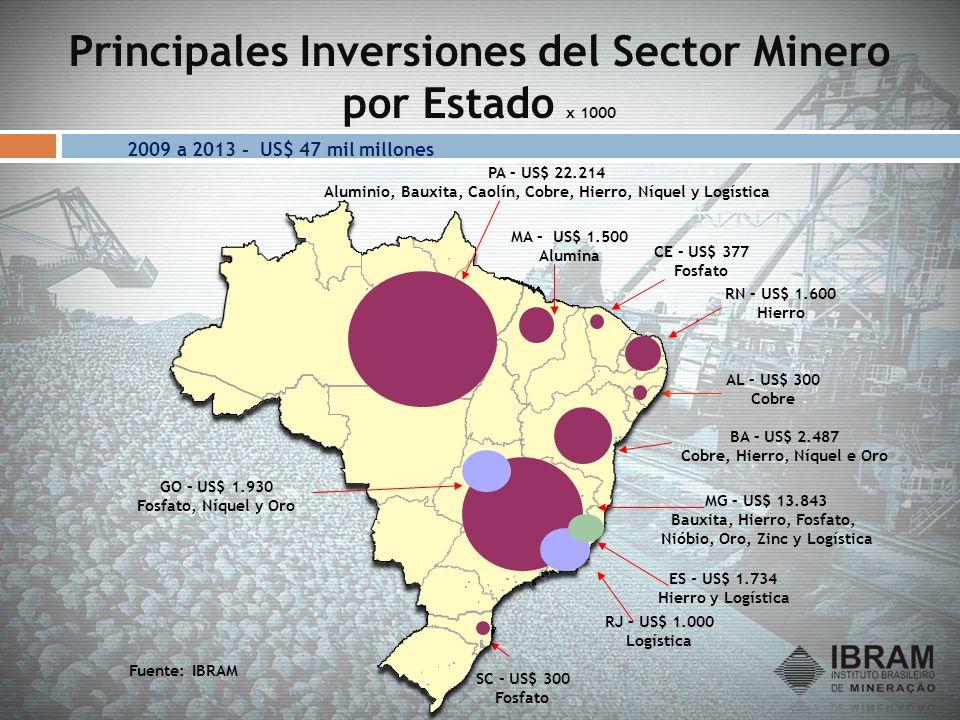 Principales Inversiones del Sector Minero por Estado x 1000 Fuente: IBRAM RN – US$ 1.600 Hierro GO – US$ 1.930 Fosfato, Níquel y Oro BA – US$ 2.487 Co