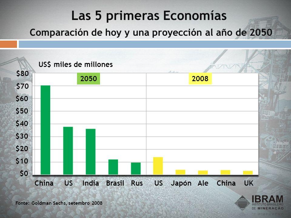 Las 5 primeras Economías Comparación de hoy y una proyección al año de 2050 $10 $0 $20 $30 $70 $50 $40 $60 ChinaAleChinaUKJapónUSIndiaUSBrasilRus Font