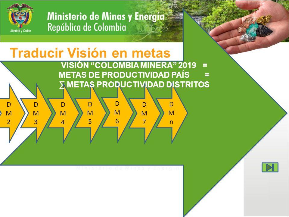 Traducir Visión en metas DM1DM1 DM2DM2 DM3DM3 DM4DM4 DM5DM5 DM6DM6 DM7DM7 DMnDMn VISIÓN COLOMBIA MINERA 2019 = METAS DE PRODUCTIVIDAD PAÍS = METAS PRODUCTIVIDAD DISTRITOS