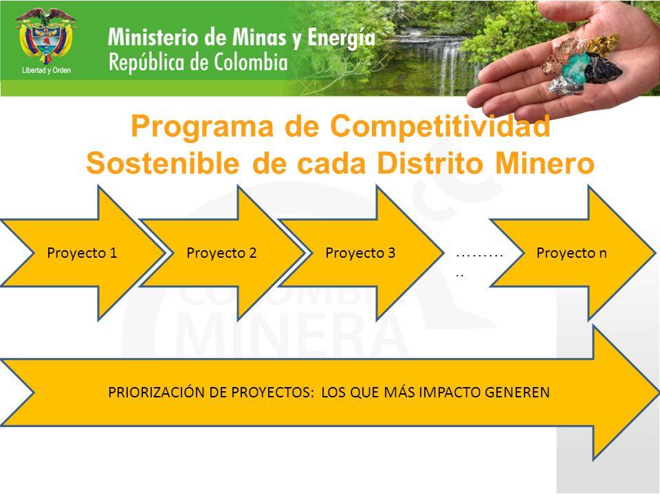 Programa de Competitividad Sostenible de cada Distrito Minero Proyecto 1Proyecto 2Proyecto 3Proyecto n PRIORIZACIÓN DE PROYECTOS: LOS QUE MÁS IMPACTO GENEREN ………..