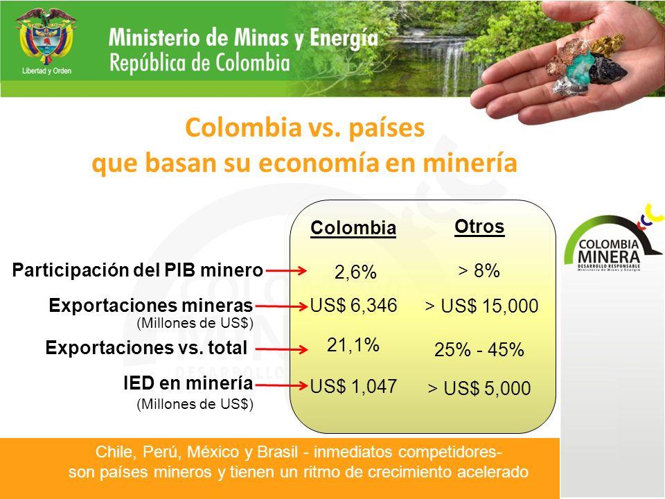Ranking Distritos Mineros Distrito 1Distrito 2Distrito 3Distrito n PRIORIZACIÓN DE DISTRITOS POR: NBI, APORTE A LA Visión 2019, etc.