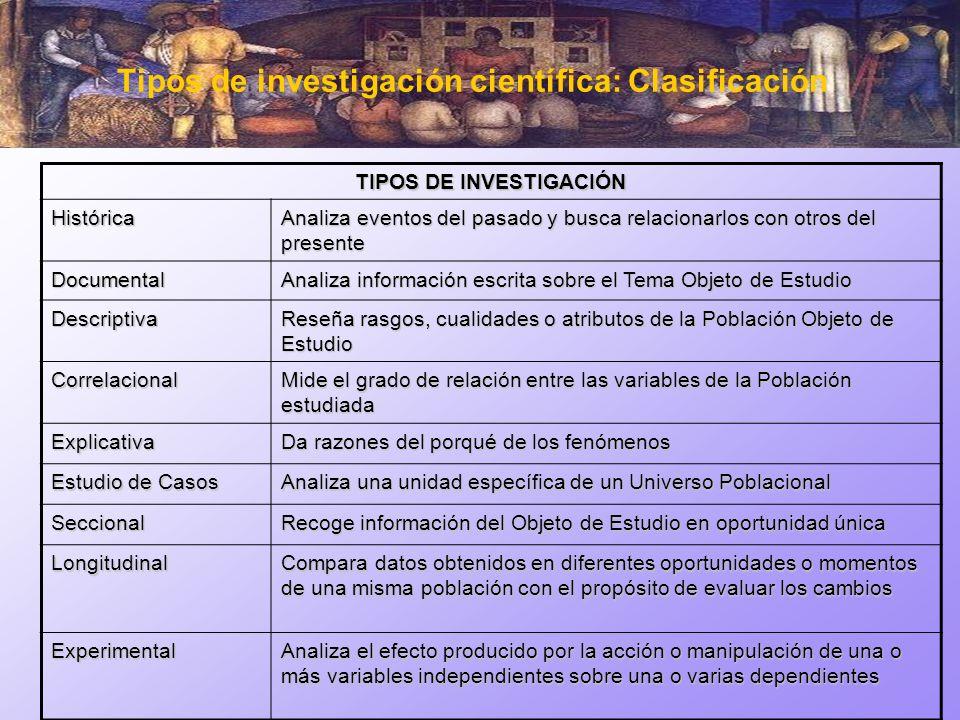 Tipos de investigación científica: Clasificación TIPOS DE INVESTIGACIÓN Histórica Analiza eventos del pasado y busca relacionarlos con otros del prese
