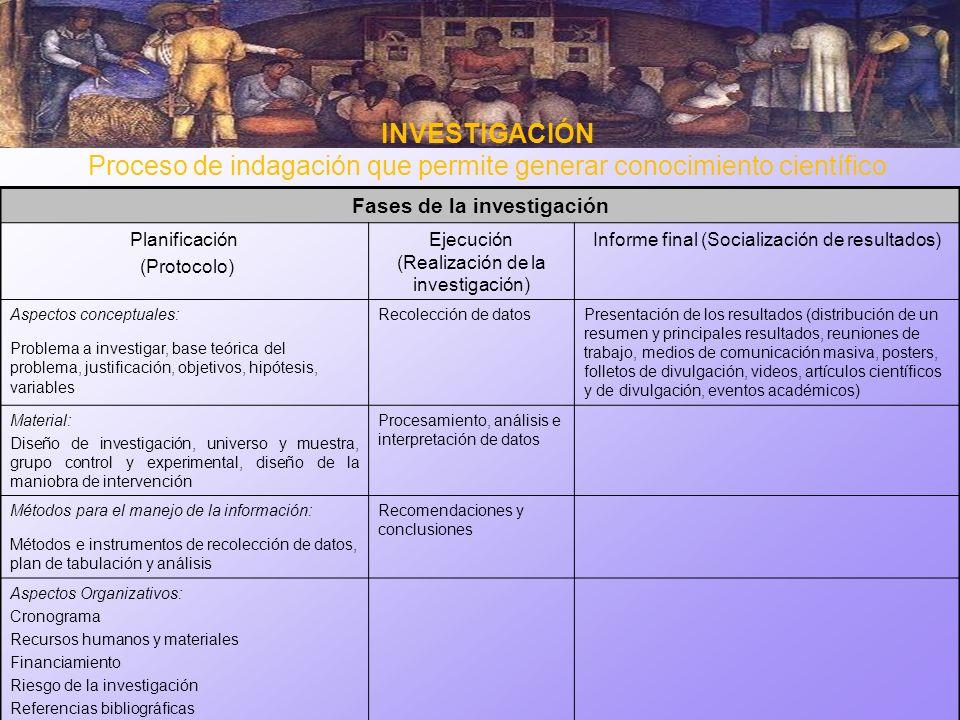 Fases de la investigación Planificación (Protocolo) Ejecución (Realización de la investigación) Informe final (Socialización de resultados) Aspectos c