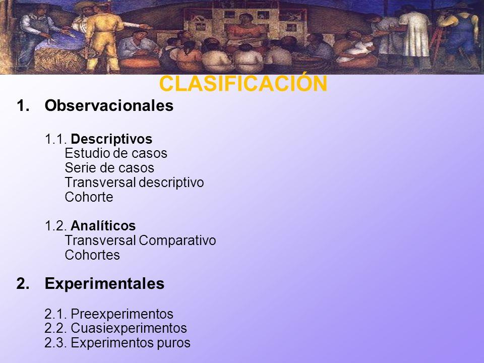 CLASIFICACIÓN 1.Observacionales 1.1. Descriptivos Estudio de casos Serie de casos Transversal descriptivo Cohorte 1.2. Analíticos Transversal Comparat