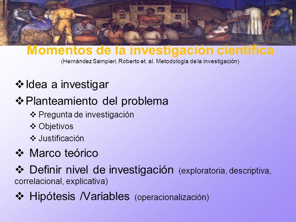 Momentos de la investigación científica (Hernández Sampieri, Roberto et. al. Metodología de la investigación) Idea a investigar Planteamiento del prob