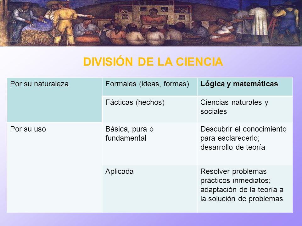 DIVISIÓN DE LA CIENCIA Por su naturalezaFormales (ideas, formas)Lógica y matemáticas Fácticas (hechos)Ciencias naturales y sociales Por su usoBásica,
