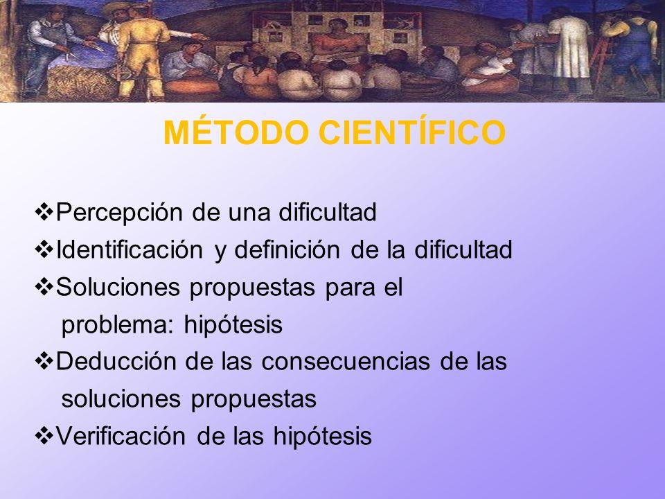 MÉTODO CIENTÍFICO Percepción de una dificultad Identificación y definición de la dificultad Soluciones propuestas para el problema: hipótesis Deducció