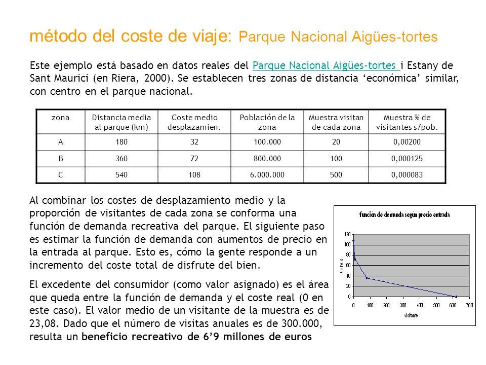 método del coste de viaje: Parque Nacional Aigües-tortes Este ejemplo está basado en datos reales del Parque Nacional Aigües-tortes i Estany de Sant M