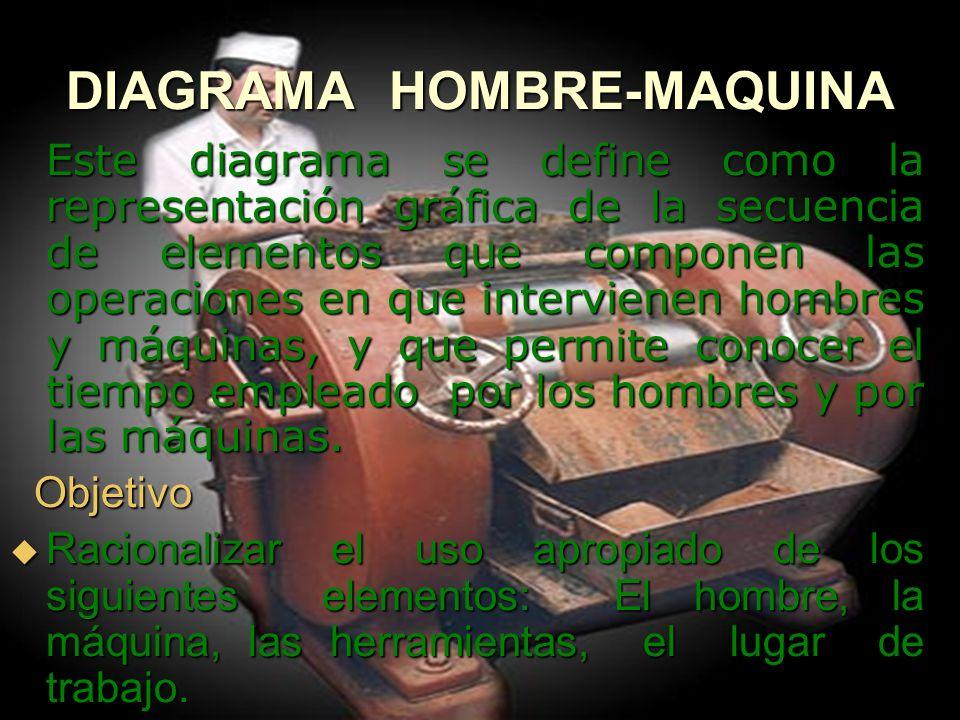 DIAGRAMA HOMBRE-MAQUINA Este diagrama se define como la representación gráfica de la secuencia de elementos que componen las operaciones en que interv