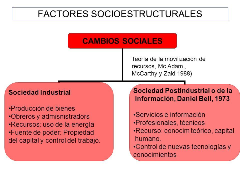 FACTORES SOCIOESTRUCTURALES CAMBIOS SOCIALES Sociedad Industrial Producción de bienes Obreros y admisnistradors Recursos: uso de la energía Fuente de