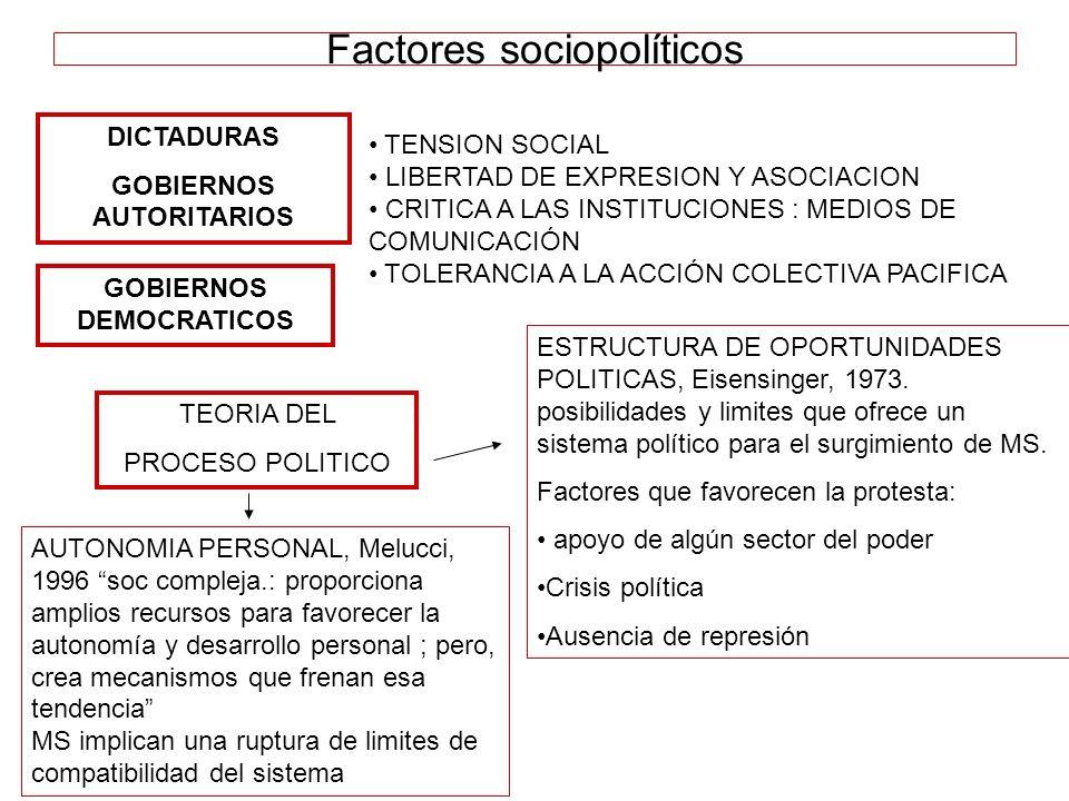 Factores sociopolíticos DICTADURAS GOBIERNOS AUTORITARIOS GOBIERNOS DEMOCRATICOS TENSION SOCIAL LIBERTAD DE EXPRESION Y ASOCIACION CRITICA A LAS INSTI
