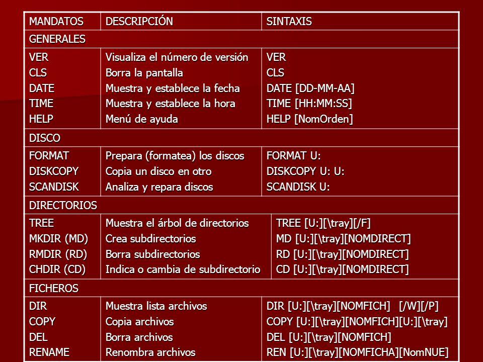 MANDATOSDESCRIPCIÓNSINTAXIS GENERALES VERCLSDATETIMEHELP Visualiza el número de versión Borra la pantalla Muestra y establece la fecha Muestra y estab