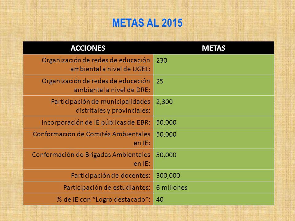 METAS AL 2015 ACCIONESMETAS Organización de redes de educación ambiental a nivel de UGEL: 230 Organización de redes de educación ambiental a nivel de