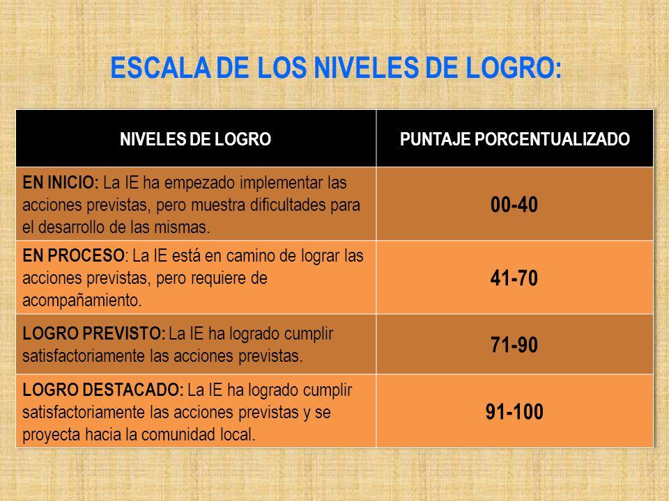 ESCALA DE LOS NIVELES DE LOGRO: