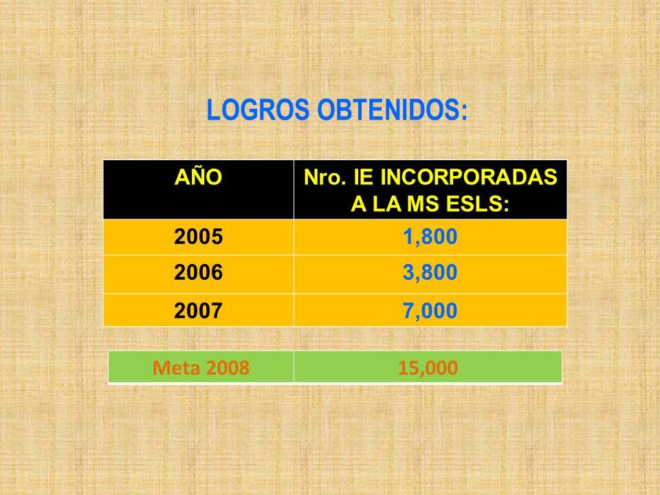 LOGROS OBTENIDOS: AÑONro. IE INCORPORADAS A LA MS ESLS: 20051,800 20063,800 20077,000 Meta 200815,000