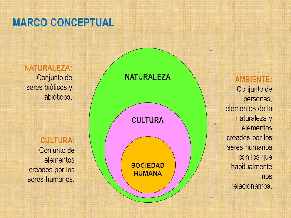 NATURALEZA CULTURA SOCIEDAD HUMANA AMBIENTE: Conjunto de personas, elementos de la naturaleza y elementos creados por los seres humanos con los que ha