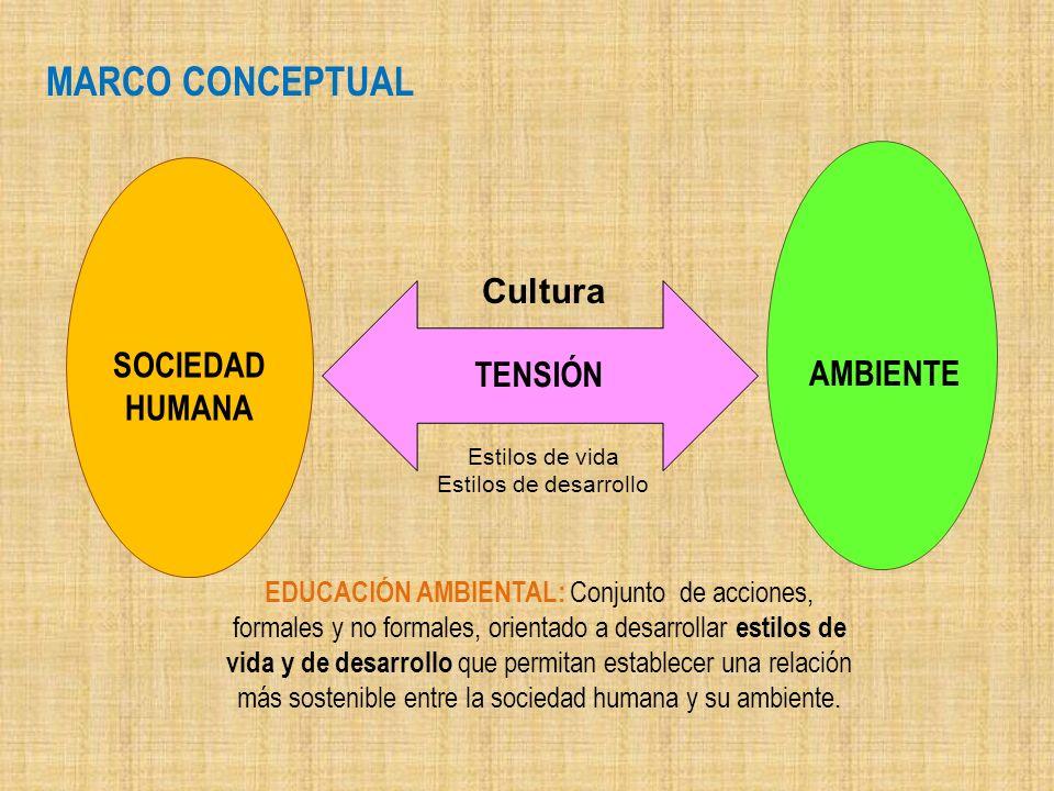 TENSIÓN SOCIEDAD HUMANA AMBIENTE MARCO CONCEPTUAL EDUCACIÓN AMBIENTAL: Conjunto de acciones, formales y no formales, orientado a desarrollar estilos d